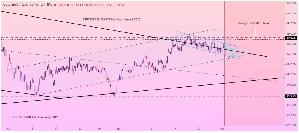 GOLD FALL from RESISTANCE border of descending channel